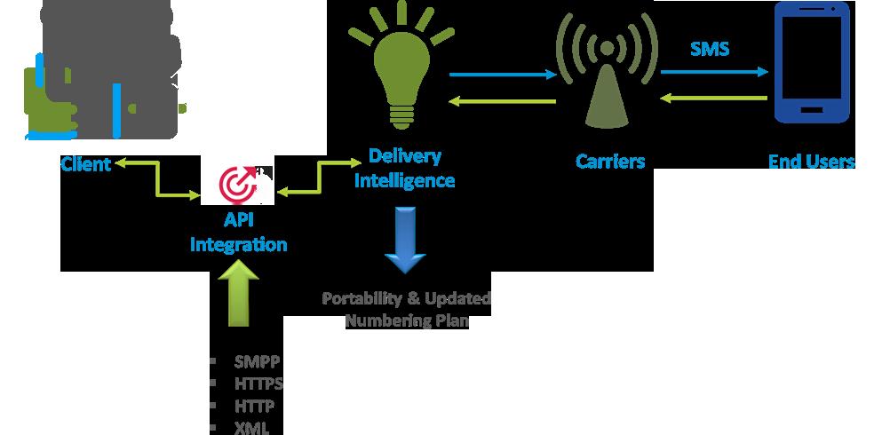 Bulk SMS Service Provider in India